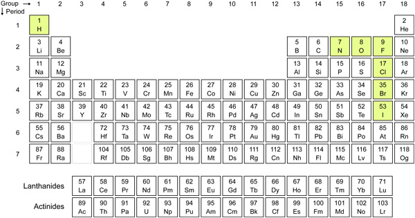 Periodic Table Puns - Best Puns Ever